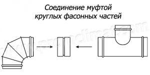 Муфтовое соединение фасонных частей
