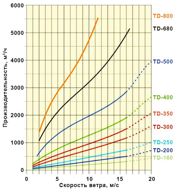 График производительности турбодефлектора