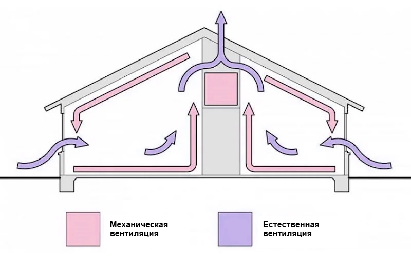 Естественная и механическая вентиляция